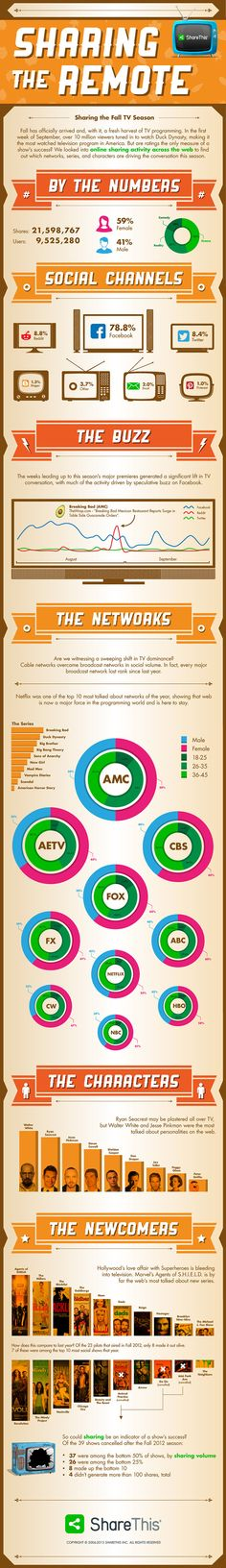 [INFOGRAPHIC] Sharing the Remote: Fall TV Social Activity via @ShareThis