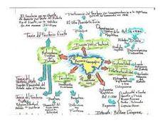 Resultado de imagem para mapa mental geografia