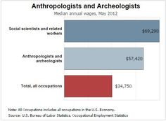 Forensic Anthropology Salary… Here's What You Will Make
