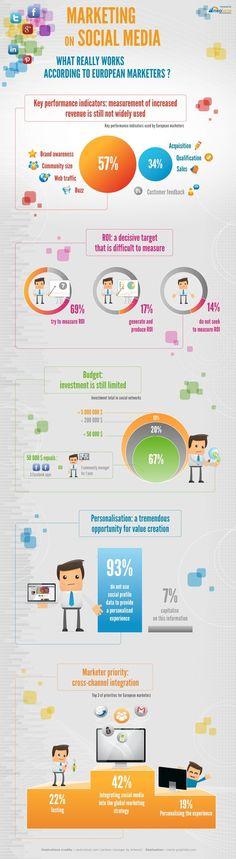 Social Media, Inbound Marketing & Mobile