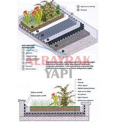 İntensif Yeşil Çatı Uygulaması