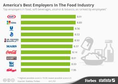 Infographic - Best Employers In The Food Industry