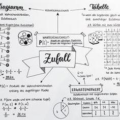 #mathematics #mathematik #sketchnotes #zusammenfassung #handlettering #zufall #wahrscheinlichkeit #visualnotetaking #banner #handschrift #brushlettering #lehrerleben #unterrichtsmaterial #instalehrerzimmer #teachersofinstagram
