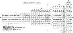 2006 ADOMAH Periodic Table By Valery Tsimmerman