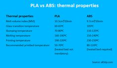 PLA vs ABS: their thermal properties compared