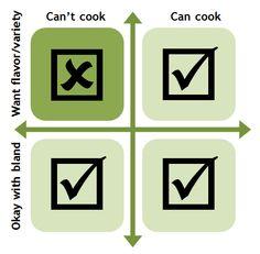 Cooking, taste, and dieting