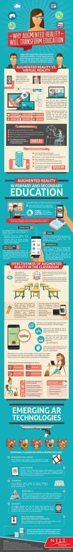 [Infographic] Augmented and Virtual Reality Are Revolutionizing Education and Student Learning Virtual Reality Education, Augmented Virtual Reality, Education Today, Education Grants, Education Degree, Interactive Learning, Learning Resources, Student Learning, Learning Techniques
