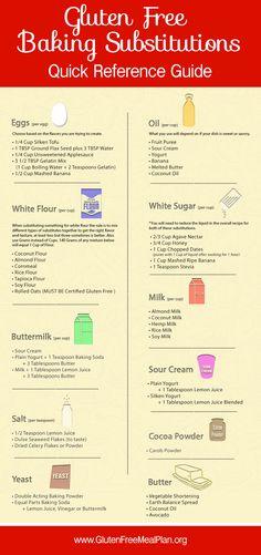 Gluten Free Baking Substitutions Quick Reference Guide: http://www.glutenfreemealplan.org/gluten-free-baking-substitutions/