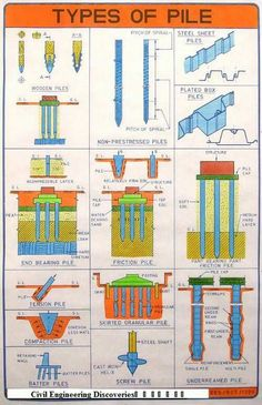 poulos pile foundation analysis and design pdf