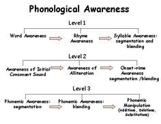 Phonological Awareness Chart. Repinned by SOS Inc. Resources @sostherapy.