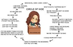 writers' process via ilona andrews-my newest author obsession