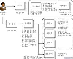 오래가는 웹기획 & UX 디자인 :: 8) 사용자 행동 방식 - 평균 사용자의 행동 패턴