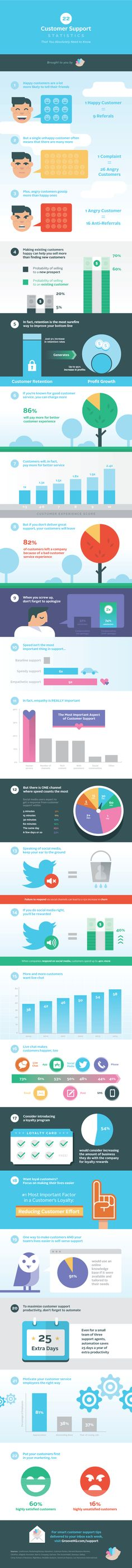 www.groovehq.com support statistics-infographic-full