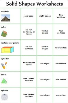 Great reference table for elementary geometry --- maybe a blank table with realia shapes that students fill in