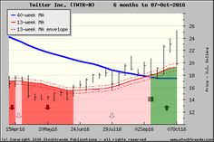 Stock Trends chart of Twitter Inc.$TWTR - click for more ST charts