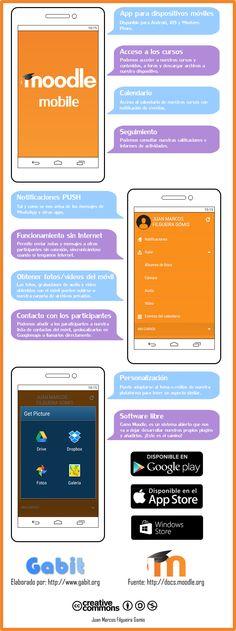 Moodle Mobile es la App desarrollada por la comunidad Moodle para facilitar el acceso a la plataforma Moodle desde dispositivos móviles.