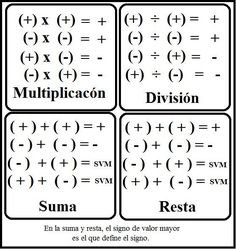 Math Vocabulary, Maths Algebra, Math Math, Simple Math, Basic Math, Math Worksheets, Math Resources, Learning Tips, Learning Websites