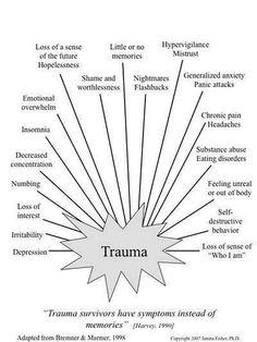 Writing Trauma Survivors