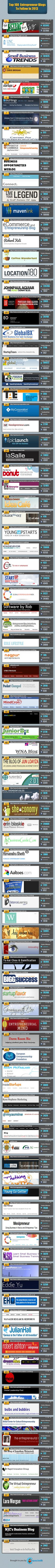 CEO Blog Nation Included in the Infographic Top 100 Entrepreneur Blogs to Follow in 2013 [INFOGRAPHIC] | CEO Blog Nation Beta