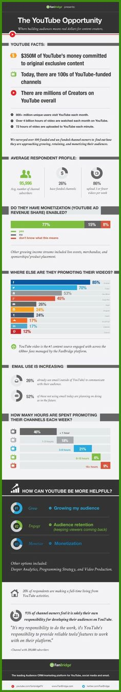 YouTube and Video Marketing | Video Marketing *** Find out more at the image link. #VideoMarketing