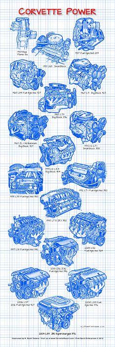 Corvette Power - Corvette Engines Blueprint Art /Print - K Scott Teeters