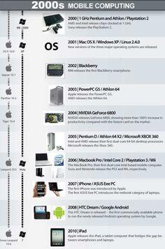 2000s Mobile Computing Blackberry Smartphone, Mobile Computing, 2000s, Infographics, Tech, Trends, Tecnologia, Infographic, Infographic Illustrations