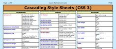 20 Useful Collections Of CSS3 Cheat Sheet, Tips And Resources