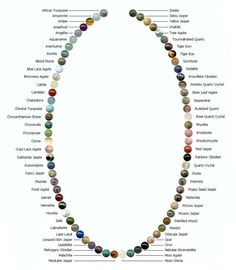 72 Gemstones of the World. Chart of various gemstone beads, great for finding the right one, from Black Mountain Gemstone Jewelry. Wire Jewelry, Jewelry Crafts, Beaded Jewelry, Jewelery, Handmade Jewelry, Beaded Necklace, Necklaces, Onyx Necklace, Silver Jewelry