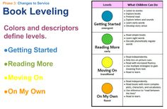 Leveling early readers no by grade but by general reading level