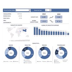 Dashboard Interface, Dashboard Reports, Excel Dashboard Templates, Sales Dashboard, Creative Powerpoint Templates, Dashboard Design, Principals Of Design, Financial Dashboard, Microsoft Excel