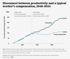 The typical male U.S. worker earned less in 2014 than in 1973 | Brookings Institution