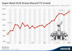 This chart shows the average TV audience during Super Bowl broadcasts in the United States from 1990 to 2015.