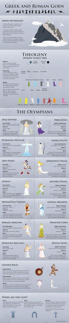The Greek and Roman Gods Infographic - love this just to provide some context when classical literature is referenced - our students know so little about this! Maybe it could go on our hallway literature timeline. Greek And Roman Mythology, Greek Goddess Mythology, Greek Mythology Family Tree, Greek Goddess Tattoo, Greece Mythology, Greek Mythology Tattoos, Classical Mythology, Greek Gods And Goddesses, Heroes Of Olympus