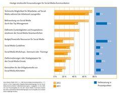 Die Einschätzungen zu Social Media widersprechen sich - einerseits beharren 69 Prozent der Befragten auf der Unterstützung des Top-Managements, andererseits wissen nur 33 Prozent von Zielvorgaben.