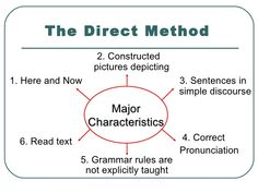 Image result for direct method Direct Method, Grammar Rules, Sentences, Weight Loss, Teaching, Image, Design, Frases, Losing Weight