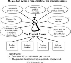 Product owner | gratis tips | Reaco Academy