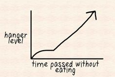12 Charts That Are Way Too Real For People Who Love Food