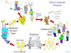 How ideas campaigns work illustration Knowledge Management, Campaign, Challenges, Illustration, Ideas, Illustrations, Thoughts