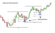 Forex Indicators-http://adf.ly/keljg
