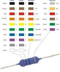 Imagini pentru codul culorilor rezistente Tech Companies, Markers, Company Logo, Logos, Sharpies, Logo, Sharpie Markers