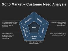 go to market strategy sales process go to market strategy
