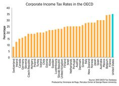 The data show that the United States still leads the world in high corporate income tax rates.