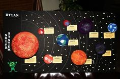 Image result for solar system project layout sun in middle