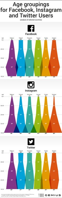 Age groups of social media users (Facebook, Twitter, Instagram) -  www.Gemius.com – Knowledge that supports business decisions