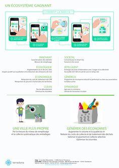 Comment marche le recyclage des déchets intelligent avec Cliiink ! Tri, Illustrations, E Waste Recycling, Walking, Illustration, Illustrators