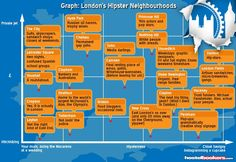 just in time for the london summer 2012 olympics, an infographic noting all of london's hipster neighborhoods. because if you can't get tix to any of the olympic events, london is incredibly vibrant and can keep you busy indefinitely. London Map, London Travel, London Neighborhoods, London Boroughs, Hotels, Area Map, London Summer, Leicester Square, Things To Do In London
