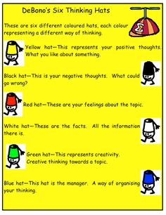 DeBono's 6 Thinking Hats - simple poster for students. Download it for the new school year.