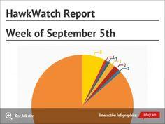 HawkWatch Report for the week of September 5th. #HNCHawkWatch #HitchcockNatureCenter #LoessHills