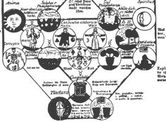 """The Sun (Male) on the left (Anima) as opposed to the moon (Female) on the right (Spiritus). The Hieros Gamos (Sacred Marriage) is the uniting (Coniunctionis) of the opposing elements, opposing thoughts, opposing doctrines, all opposites will become One. This is what is called """"The Great Work.""""  The two spheres on the inside of each of these, (the sun and moon) are the """"Sulphur Philosophorum"""""""