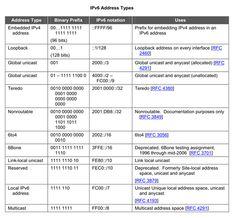 ipv6 prefix table - Google Search